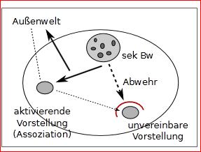 Schema einer psychoanalytischen Verdrängung